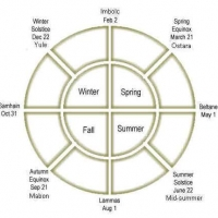 Image of Autumn Equinox - Mabon Rite Recipe, Group Recipes